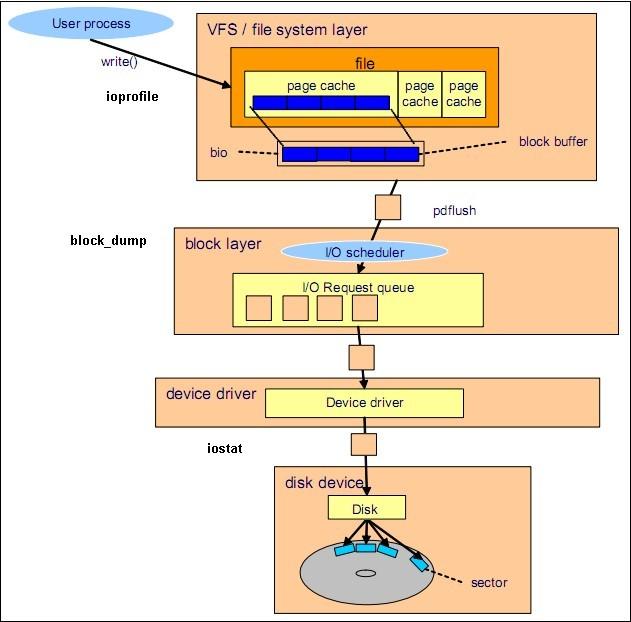 linux_io_1